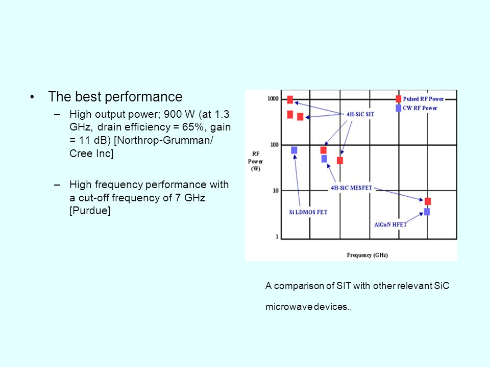 The best performance High output power; 900 W (at 1.3 GHz, drain efficiency = 65%, gain = 11 dB) [Northrop-Grumman/ Cree Inc]